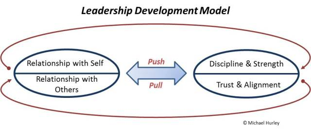 Leadership Development Model