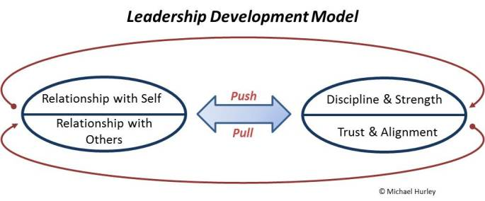 Leadership Development Model